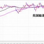 英国総選挙 ポンド円チャート